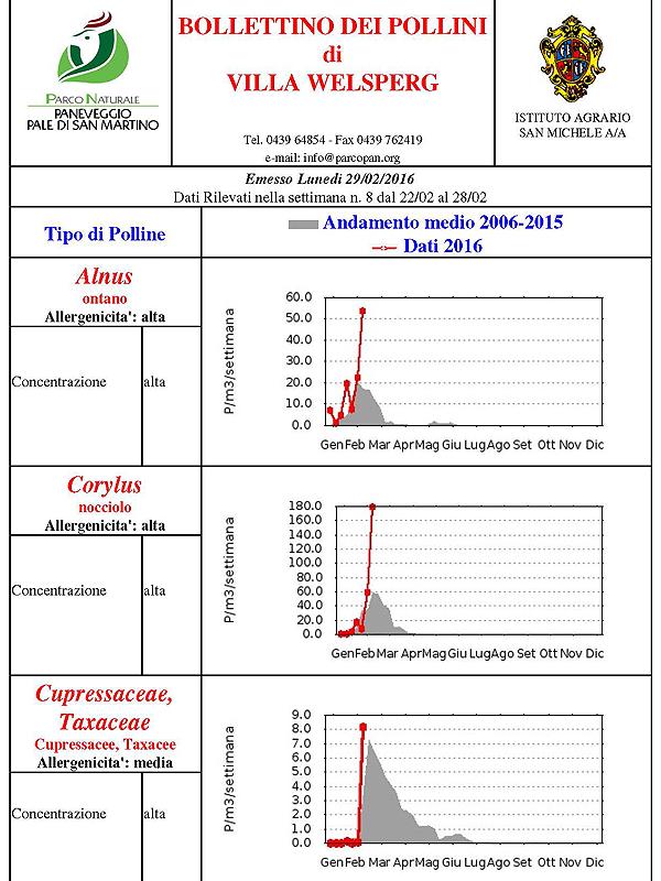 Bollettino pollini n. 8 dal 22 al 28.02.16
