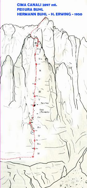 Schizzo della Fessura Buhl